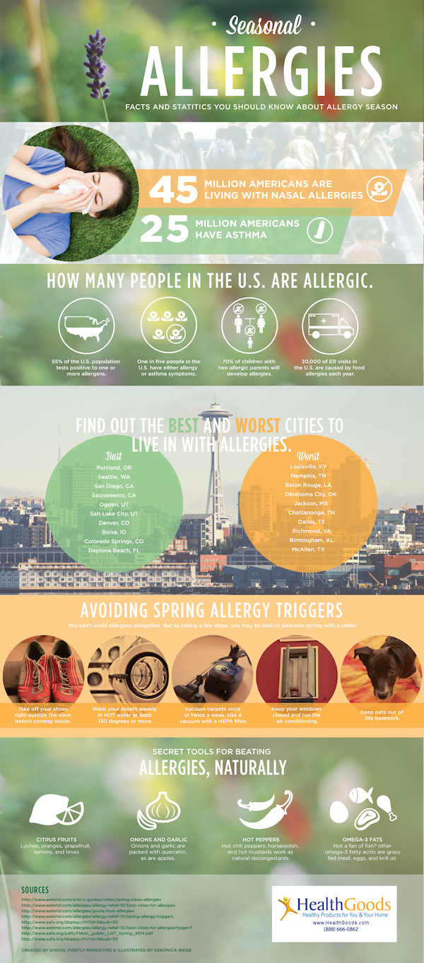 Seasonal Allergies infograph